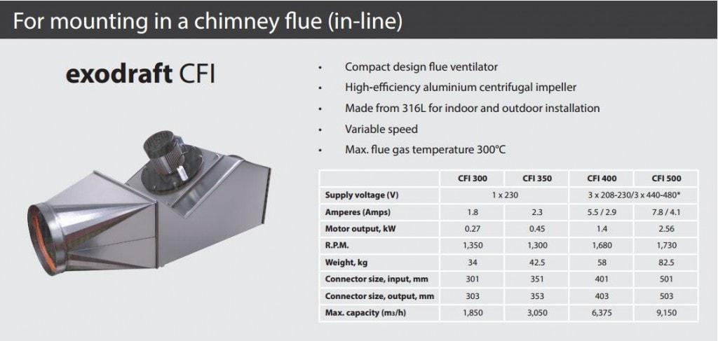 CFI-chart