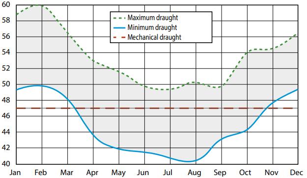 skorstens draft-graf